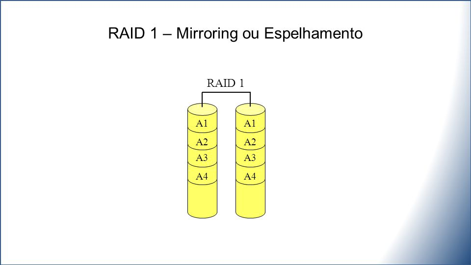 A1 A2 A3 A4 A1 A2 A3 A4 RAID 1