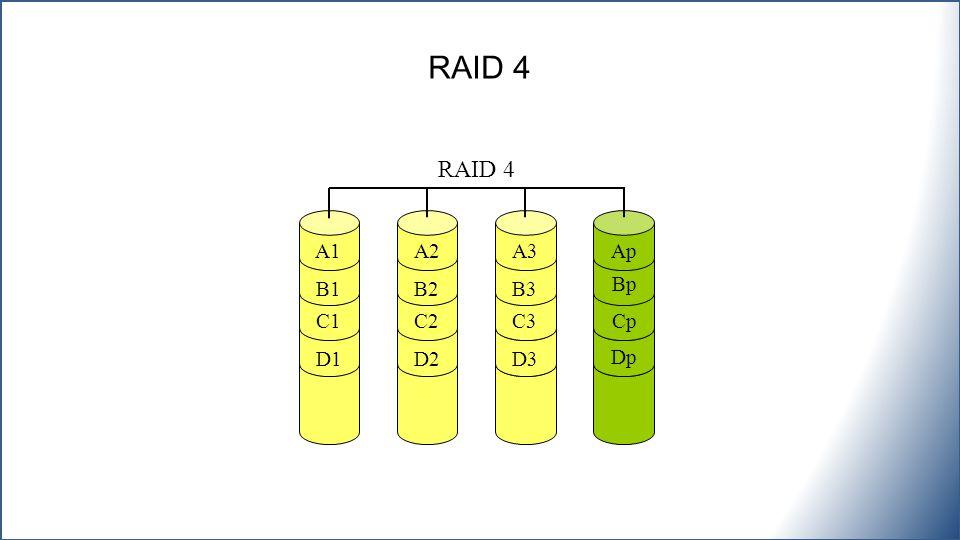 A1 B1 C1 D1 A2 B2 C2 D2 RAID 4 A3 B3 C3 D3 Ap Bp Cp Dp
