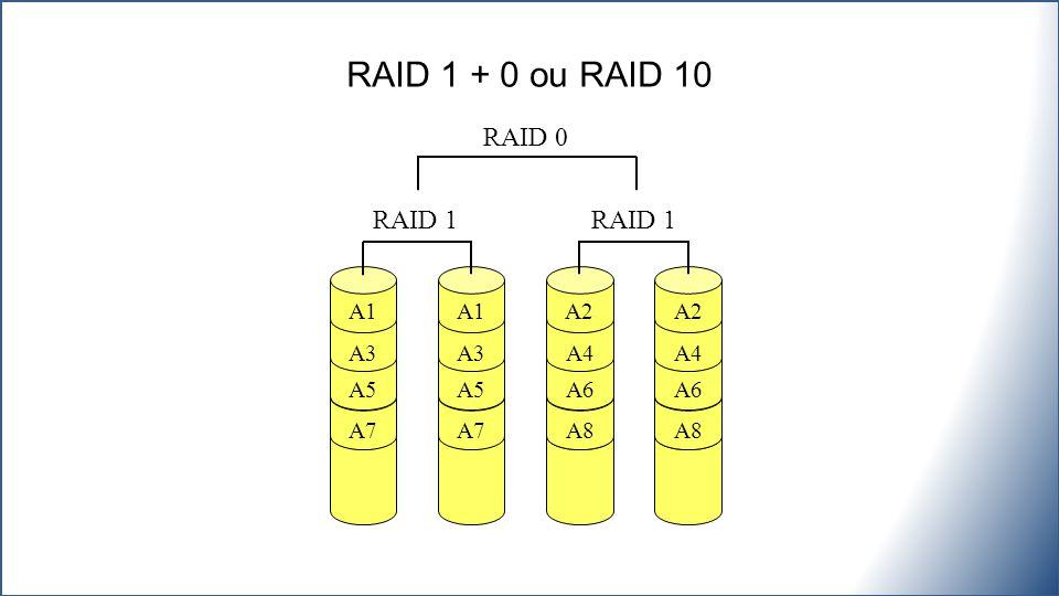 RAID 1 + 0 ou RAID 10 A1 A3 A5 A7 A1 A3 A5 A7 RAID 0 A2 A4 A6 A8 A2 A4 A6 A8 RAID 1