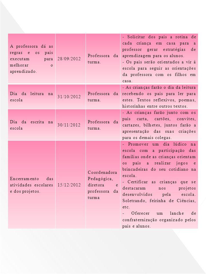 CRONOGRAMA DATARESPONSÁVELORIENTAÇÃO Apresentação do cronograma escolar18/02/2012 Coordenadora Pedagógica Apresentação do calendário escolar e livreto