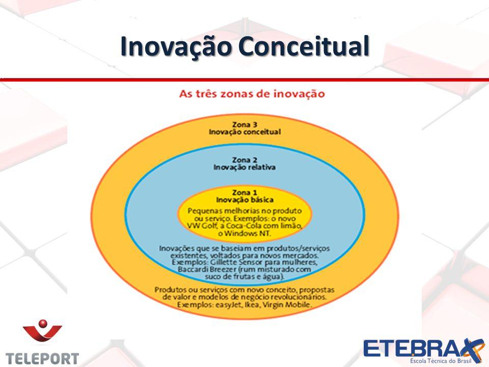 Inovação Conceitual