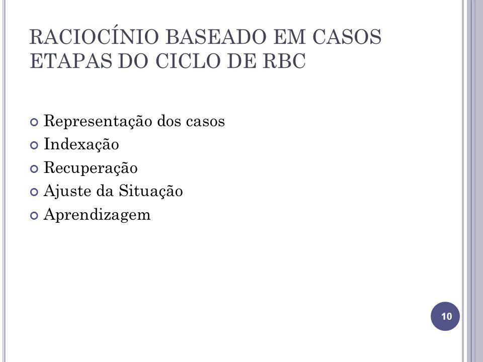 RACIOCÍNIO BASEADO EM CASOS ETAPAS DO CICLO DE RBC Representação dos casos Indexação Recuperação Ajuste da Situação Aprendizagem 10