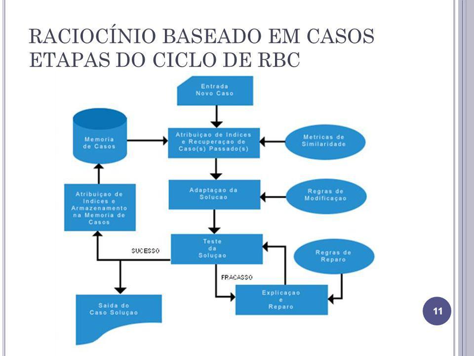 RACIOCÍNIO BASEADO EM CASOS ETAPAS DO CICLO DE RBC 11