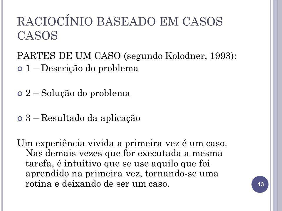 RACIOCÍNIO BASEADO EM CASOS CASOS PARTES DE UM CASO (segundo Kolodner, 1993): 1 – Descrição do problema 2 – Solução do problema 3 – Resultado da aplic
