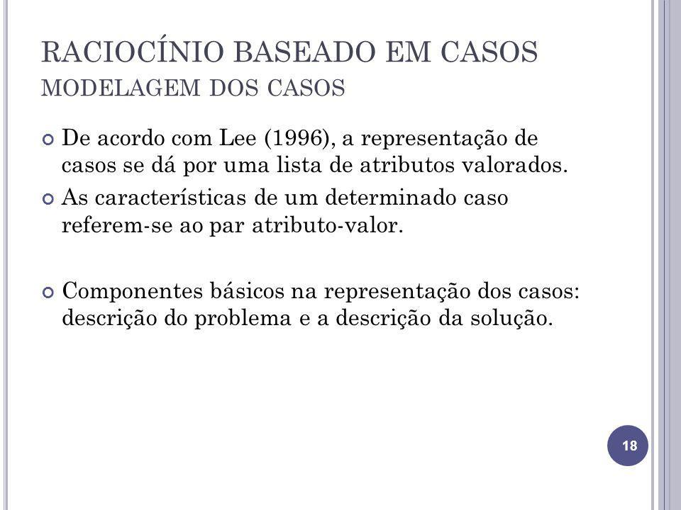 RACIOCÍNIO BASEADO EM CASOS MODELAGEM DOS CASOS De acordo com Lee (1996), a representação de casos se dá por uma lista de atributos valorados. As cara