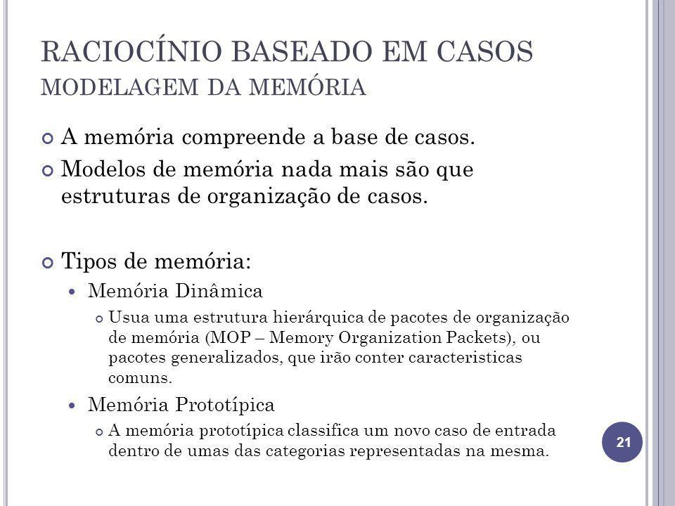 RACIOCÍNIO BASEADO EM CASOS MODELAGEM DA MEMÓRIA A memória compreende a base de casos. Modelos de memória nada mais são que estruturas de organização