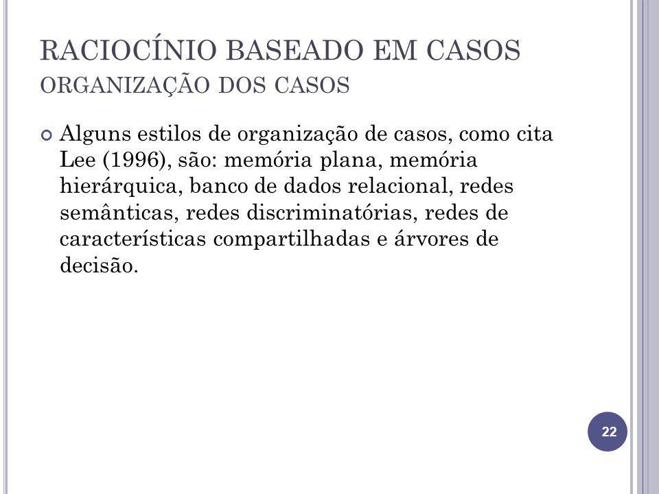 RACIOCÍNIO BASEADO EM CASOS ORGANIZAÇÃO DOS CASOS Alguns estilos de organização de casos, como cita Lee (1996), são: memória plana, memória hierárquic