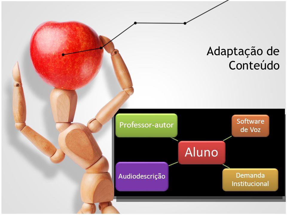 Adaptação de Conteúdo Aluno Software de Voz Demanda Institucional Audiodescrição Professor-autor