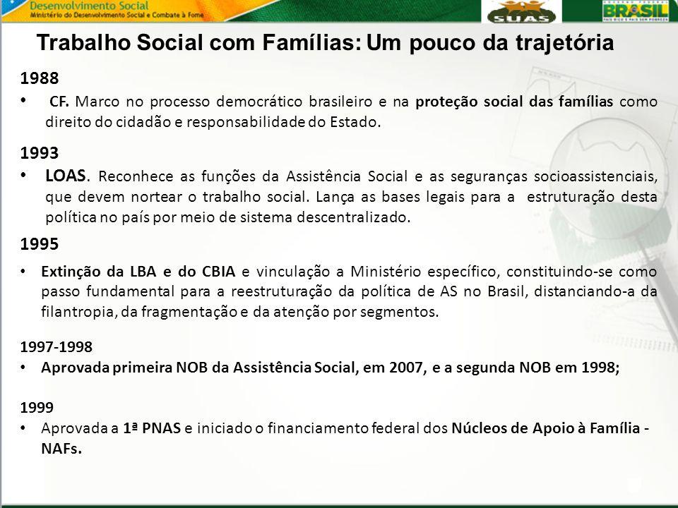 1988 CF. Marco no processo democrático brasileiro e na proteção social das famílias como direito do cidadão e responsabilidade do Estado. 1993 LOAS. R