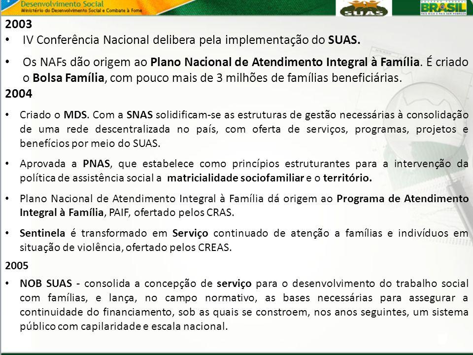 2003 IV Conferência Nacional delibera pela implementação do SUAS. Os NAFs dão origem ao Plano Nacional de Atendimento Integral à Família. É criado o B