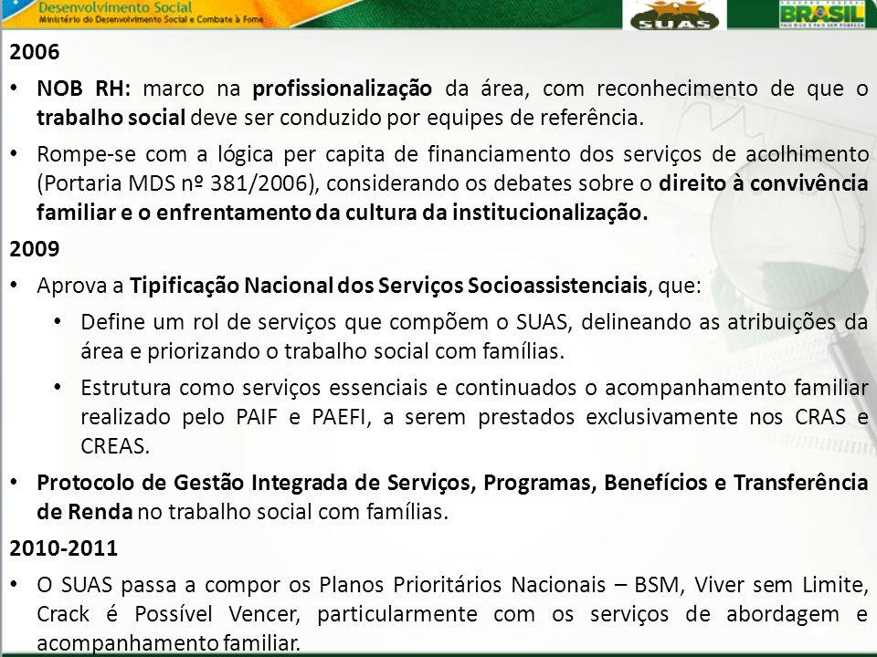 2006 NOB RH: marco na profissionalização da área, com reconhecimento de que o trabalho social deve ser conduzido por equipes de referência. Rompe-se c