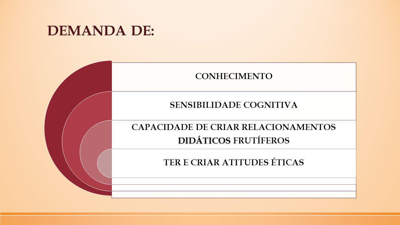 DEMANDA DE: CONHECIMENTO SENSIBILIDADE COGNITIVA CAPACIDADE DE CRIAR RELACIONAMENTOS DIDÁTICOS DIDÁTICOS FRUTÍFEROS TER E CRIAR ATITUDES ÉTICAS