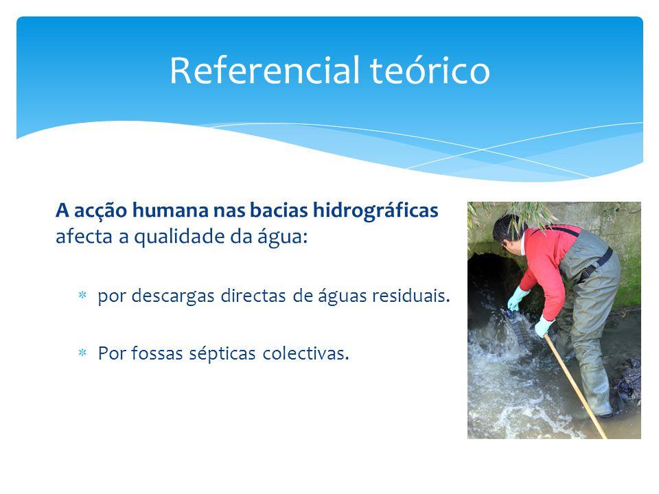 Referencial teórico A acção humana nas bacias hidrográficas afecta a qualidade da água:  por descargas directas de águas residuais.  Por fossas sépt