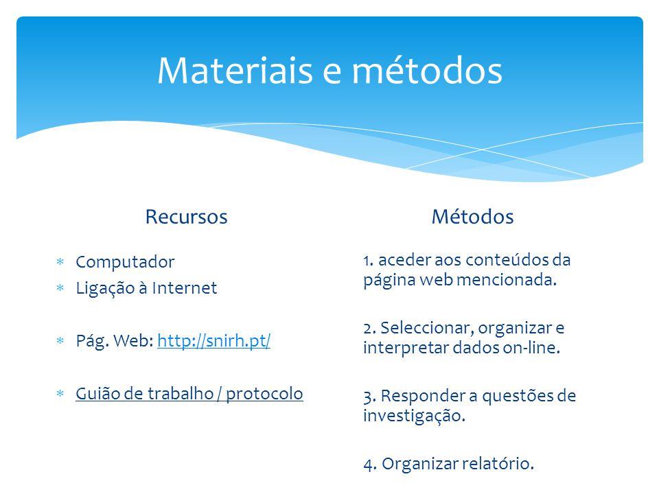 Recursos  Computador  Ligação à Internet  Pág. Web: http://snirh.pt/http://snirh.pt/  Guião de trabalho / protocolo Métodos 1. aceder aos conteúdo