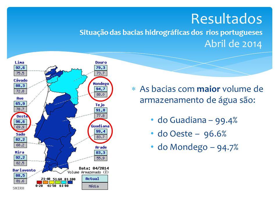  As bacias com maior volume de armazenamento de água são: do Guadiana – 99.4% do Oeste – 96.6% do Mondego – 94.7% Resultados Situação das bacias hidrográficas dos rios portugueses Abril de 2014