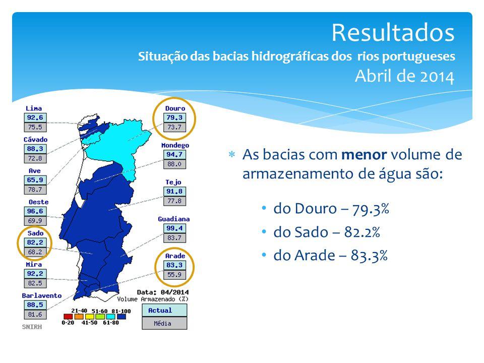  As bacias com menor volume de armazenamento de água são: do Douro – 79.3% do Sado – 82.2% do Arade – 83.3%