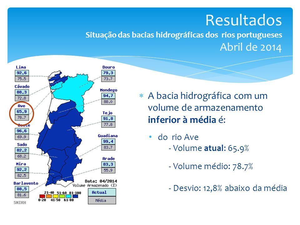  A bacia hidrográfica com um volume de armazenamento inferior à média é: do rio Ave - Volume atual: 65.9% - Volume médio: 78.7% - Desvio: 12,8% abaixo da média Resultados Situação das bacias hidrográficas dos rios portugueses Abril de 2014