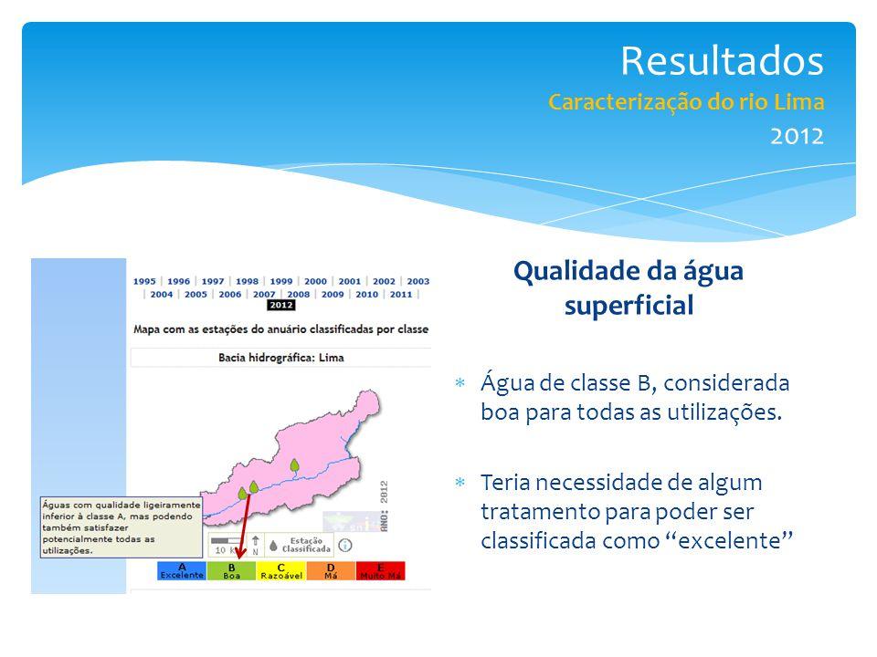 Resultados Caracterização do rio Lima 2012 Qualidade da água superficial  Água de classe B, considerada boa para todas as utilizações.  Teria necess