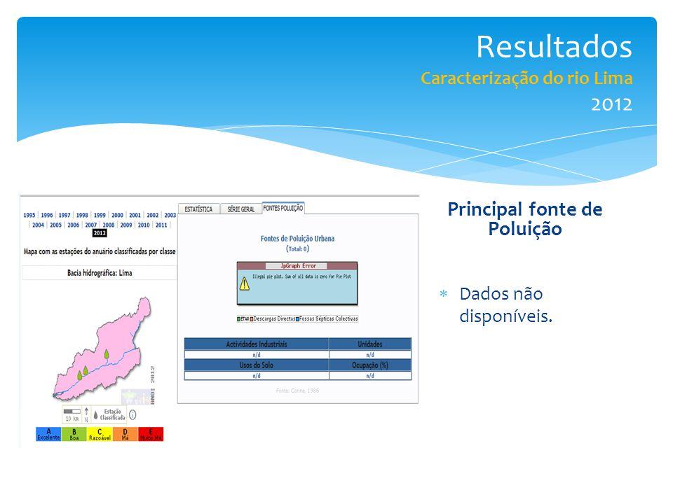 Resultados Caracterização do rio Lima 2012  Dados não disponíveis. Principal fonte de Poluição