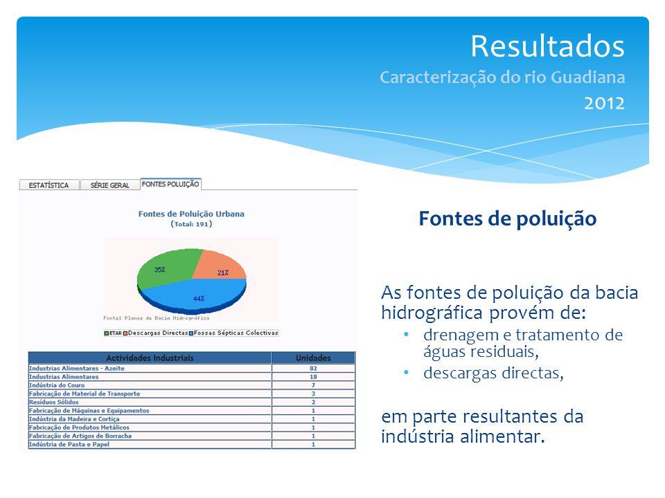 Resultados Caracterização do rio Guadiana 2012 Fontes de poluição As fontes de poluição da bacia hidrográfica provém de: drenagem e tratamento de águas residuais, descargas directas, em parte resultantes da indústria alimentar.