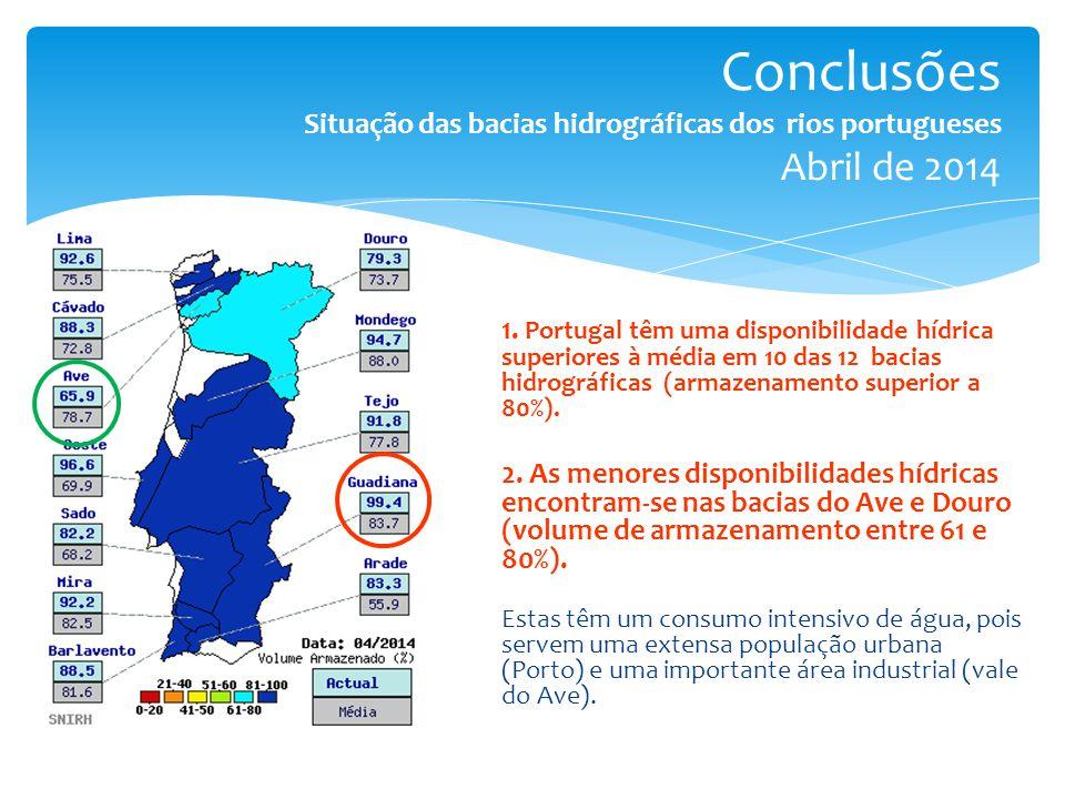 Conclusões Situação das bacias hidrográficas dos rios portugueses Abril de 2014 1. Portugal têm uma disponibilidade hídrica superiores à média em 10 d