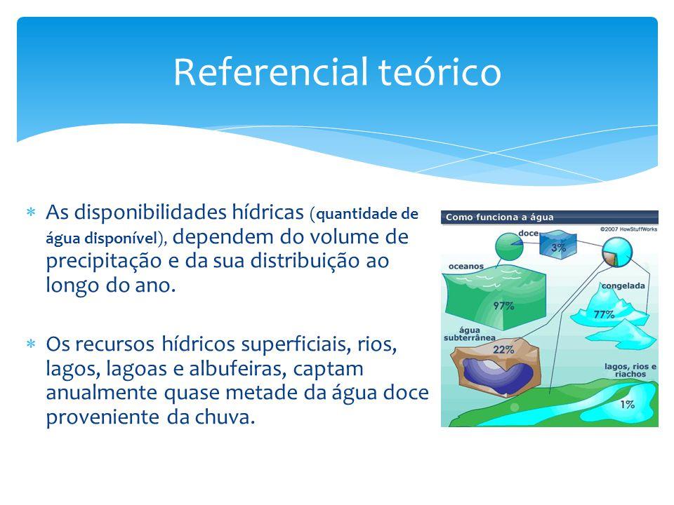 Referencial teórico  As disponibilidades hídricas (quantidade de água disponível), dependem do volume de precipitação e da sua distribuição ao longo do ano.