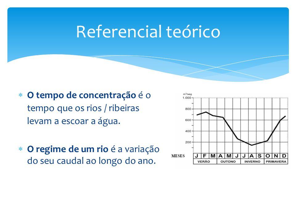Referencial teórico  O tempo de concentração é o tempo que os rios / ribeiras levam a escoar a água.  O regime de um rio é a variação do seu caudal