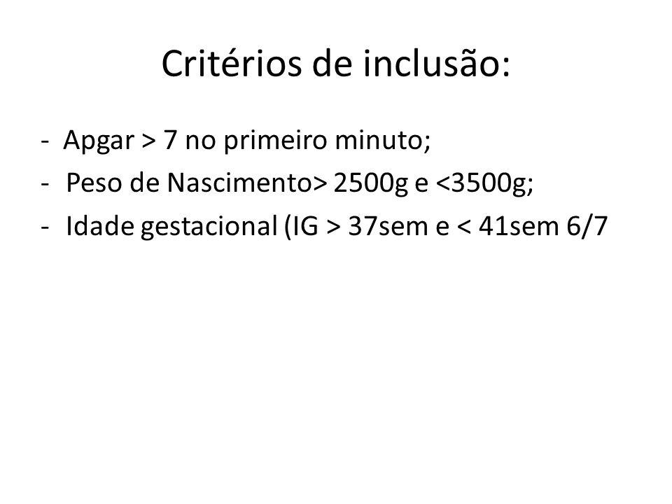 Critérios de inclusão: - Apgar > 7 no primeiro minuto; -Peso de Nascimento> 2500g e <3500g; -Idade gestacional (IG > 37sem e < 41sem 6/7