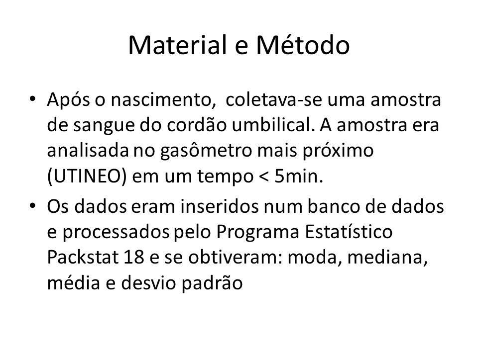 Material e Método Após o nascimento, coletava-se uma amostra de sangue do cordão umbilical. A amostra era analisada no gasômetro mais próximo (UTINEO)