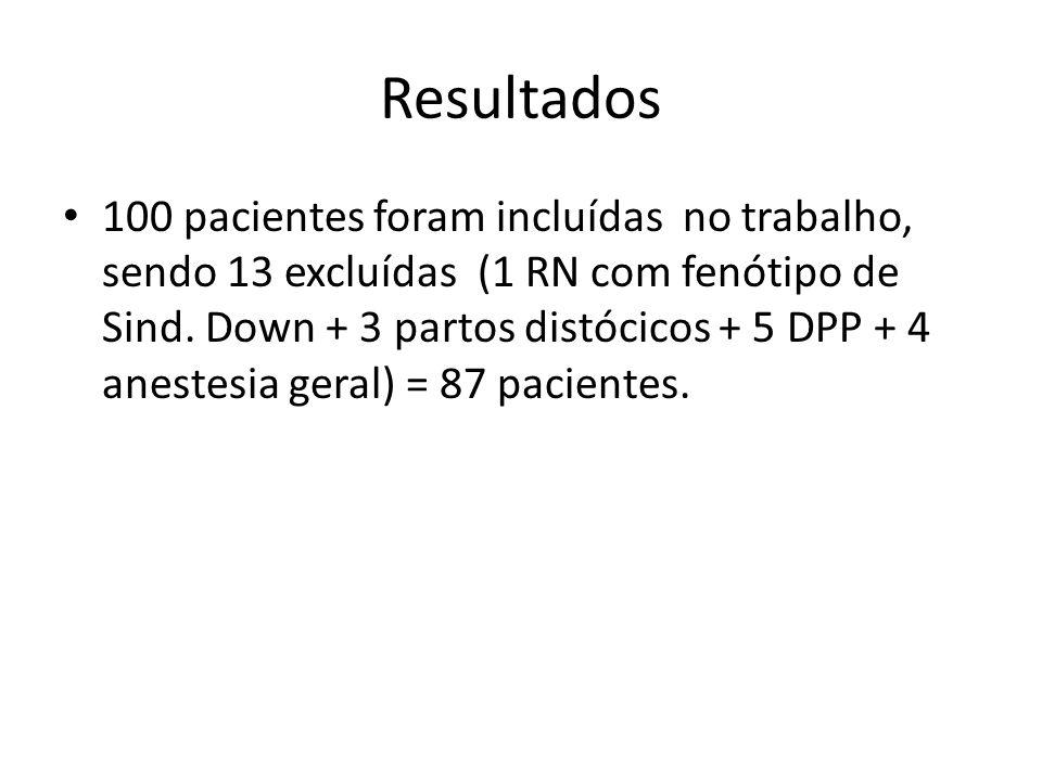 Resultados 100 pacientes foram incluídas no trabalho, sendo 13 excluídas (1 RN com fenótipo de Sind. Down + 3 partos distócicos + 5 DPP + 4 anestesia