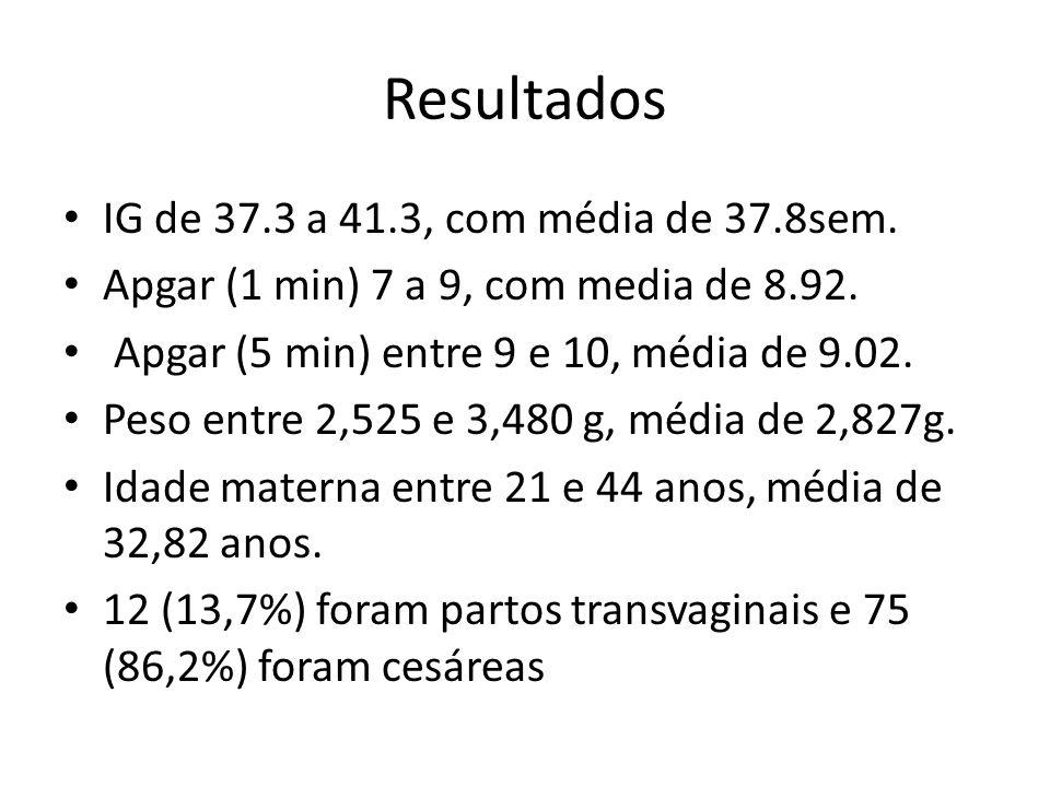 Resultados IG de 37.3 a 41.3, com média de 37.8sem. Apgar (1 min) 7 a 9, com media de 8.92. Apgar (5 min) entre 9 e 10, média de 9.02. Peso entre 2,52