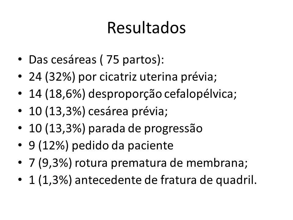 Resultados Das cesáreas ( 75 partos): 24 (32%) por cicatriz uterina prévia; 14 (18,6%) desproporção cefalopélvica; 10 (13,3%) cesárea prévia; 10 (13,3