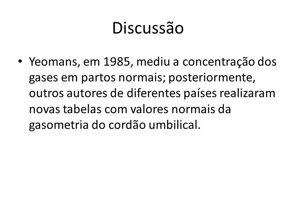 Discussão Yeomans, em 1985, mediu a concentração dos gases em partos normais; posteriormente, outros autores de diferentes países realizaram novas tab