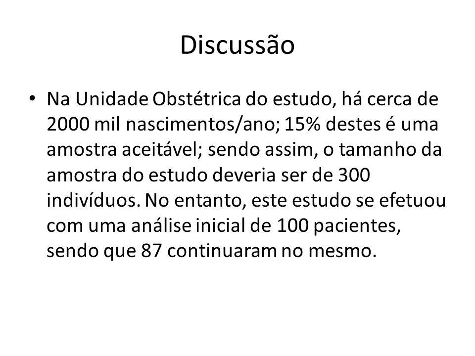 Discussão Na Unidade Obstétrica do estudo, há cerca de 2000 mil nascimentos/ano; 15% destes é uma amostra aceitável; sendo assim, o tamanho da amostra