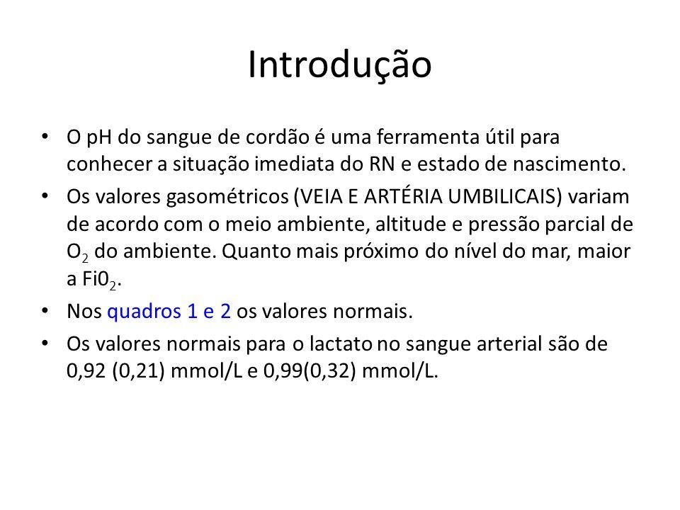 Resultados Das cesáreas ( 75 partos): 24 (32%) por cicatriz uterina prévia; 14 (18,6%) desproporção cefalopélvica; 10 (13,3%) cesárea prévia; 10 (13,3%) parada de progressão 9 (12%) pedido da paciente 7 (9,3%) rotura prematura de membrana; 1 (1,3%) antecedente de fratura de quadril.