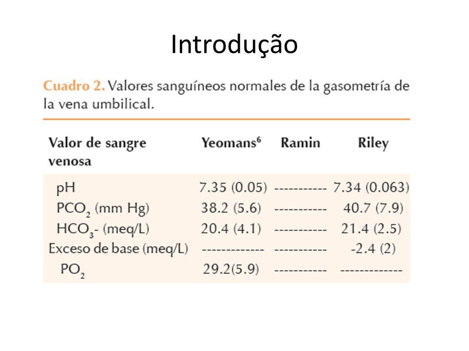 Conclusão Sugere-se que se adote como uma prática padrão na documentação do estado ácido- base do RN.