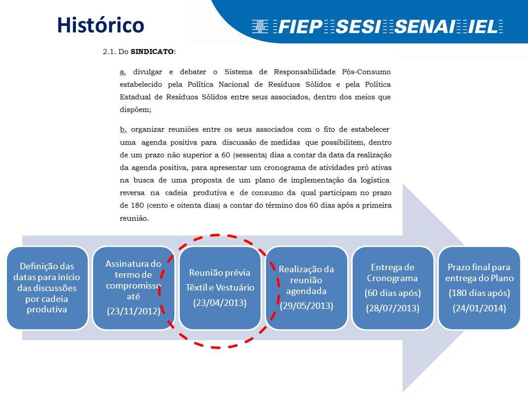 Definição das datas para início das discussões por cadeia produtiva Assinatura do termo de compromisso até (23/11/2012) Reunião prévia Têxtil e Vestuá