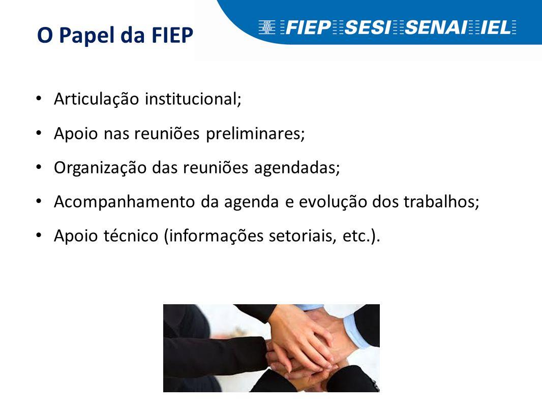 O Papel da FIEP Articulação institucional; Apoio nas reuniões preliminares; Organização das reuniões agendadas; Acompanhamento da agenda e evolução do