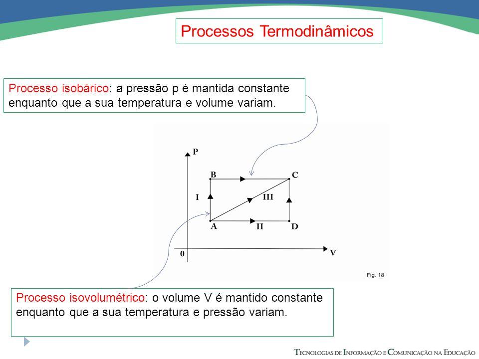Processos Termodinâmicos Processo isotérmico: a temperatura T é mantida constante enquanto que a pressão e volume variam.