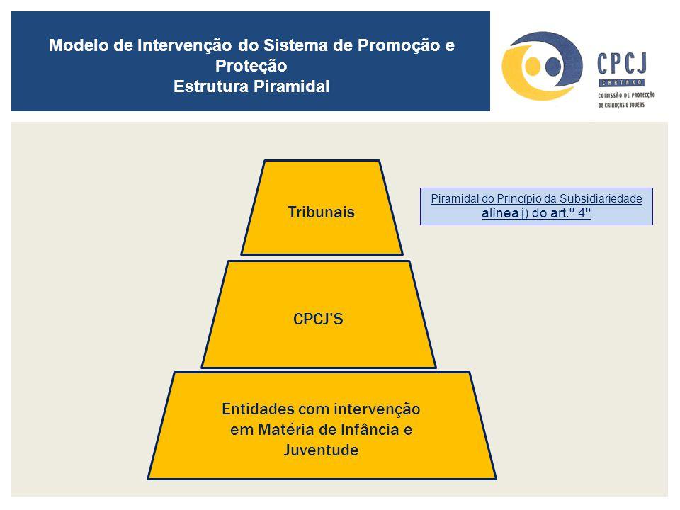 Modelo de Intervenção do Sistema de Promoção e Proteção Estrutura Piramidal Piramidal do Princípio da Subsidiariedade alínea j) do art.º 4º Entidades