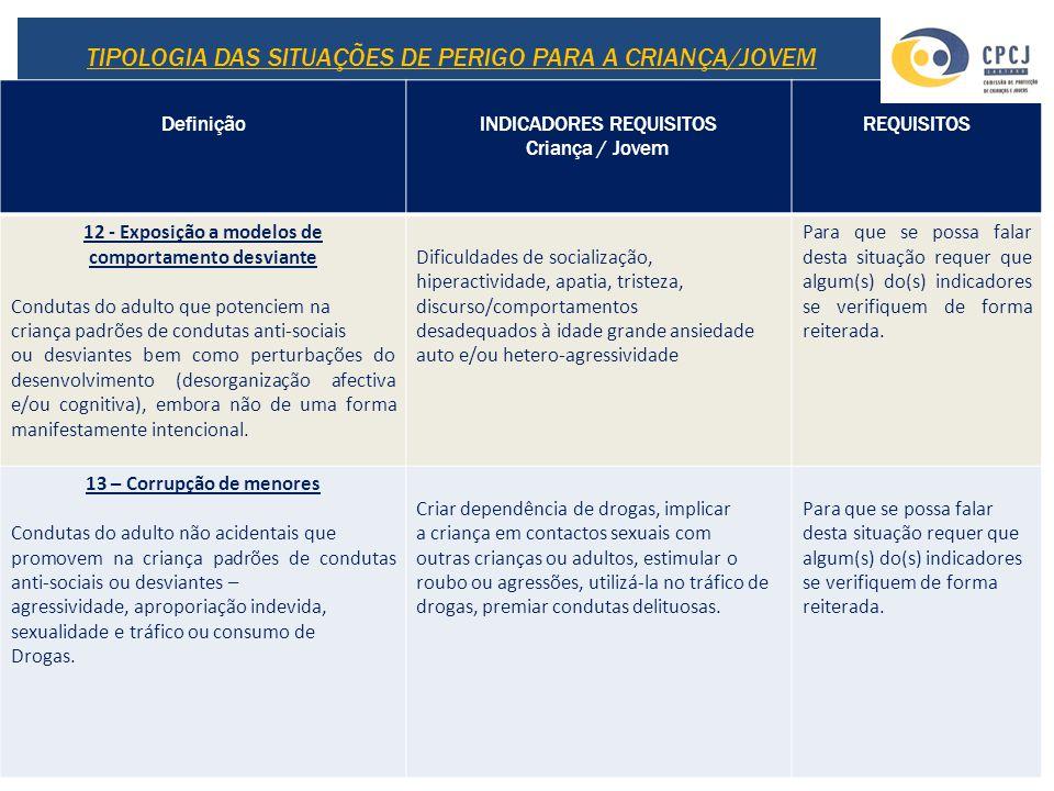 DefiniçãoINDICADORES REQUISITOS Criança / Jovem REQUISITOS 12 - Exposição a modelos de comportamento desviante Condutas do adulto que potenciem na cri
