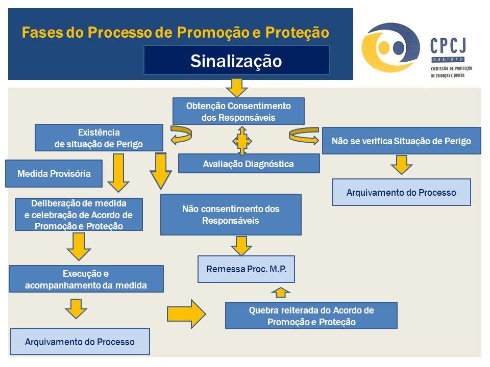 Sinalização Obtenção Consentimento dos Responsáveis Existência de situação de Perigo Medida Provisória Avaliação Diagnóstica Deliberação de medida e c