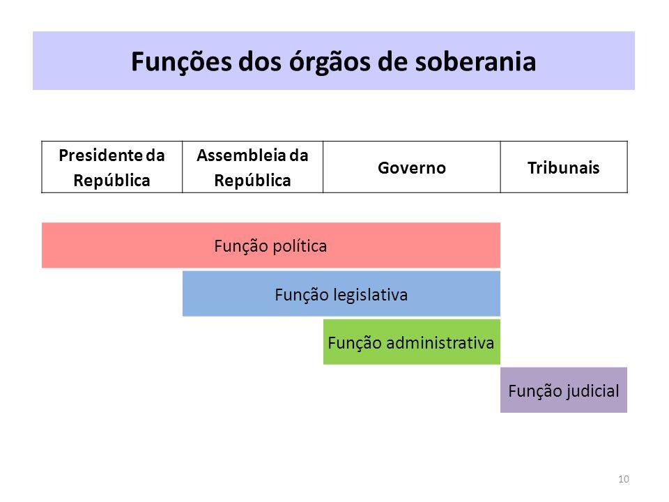 Funções dos órgãos de soberania 10 Presidente da República Assembleia da República GovernoTribunais Função política Função legislativa Função administrativa Função judicial