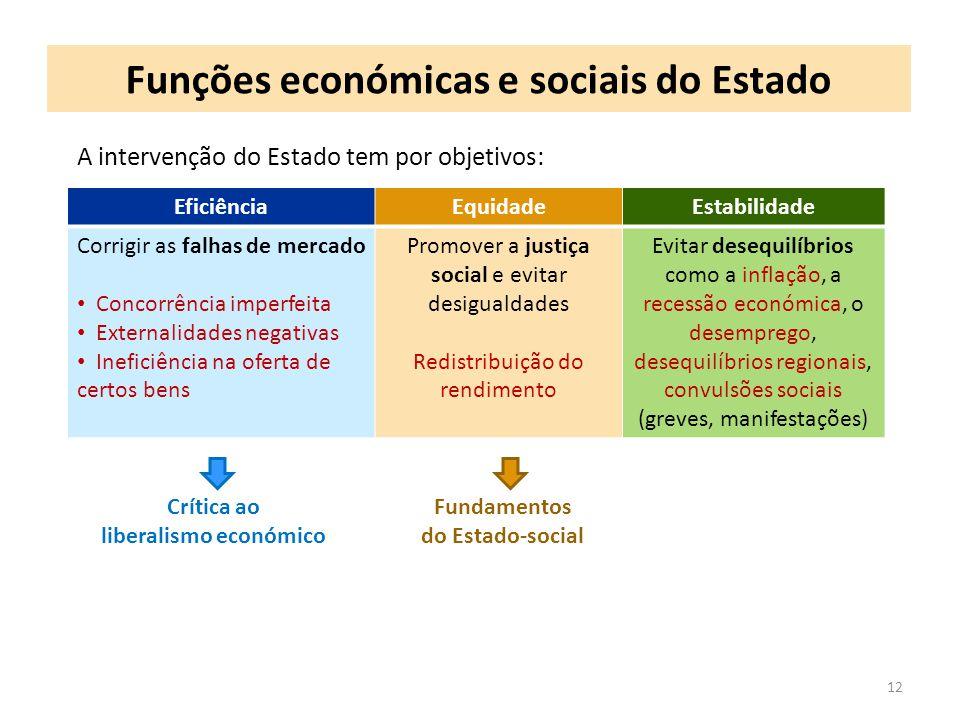 Funções económicas e sociais do Estado 12 A intervenção do Estado tem por objetivos: EficiênciaEquidadeEstabilidade Corrigir as falhas de mercado Conc