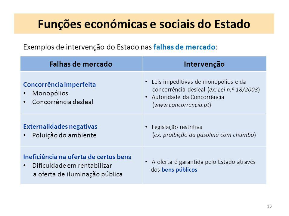 Funções económicas e sociais do Estado 13 Exemplos de intervenção do Estado nas falhas de mercado: Falhas de mercadoIntervenção Concorrência imperfeit