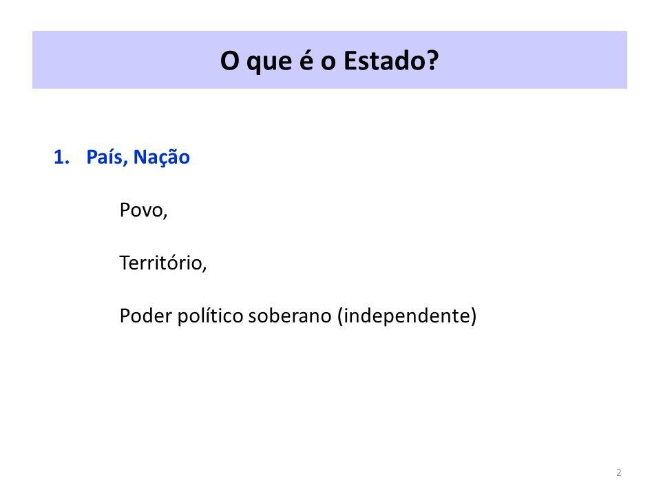 O que é o Estado? 2 1.País, Nação Povo, Território, Poder político soberano (independente)