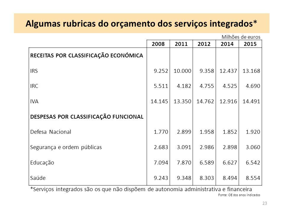 Algumas rubricas do orçamento dos serviços integrados* 23 Milhões de euros 20082011201220142015 RECEITAS POR CLASSIFICAÇÃO ECONÓMICA IRS9.25210.0009.3