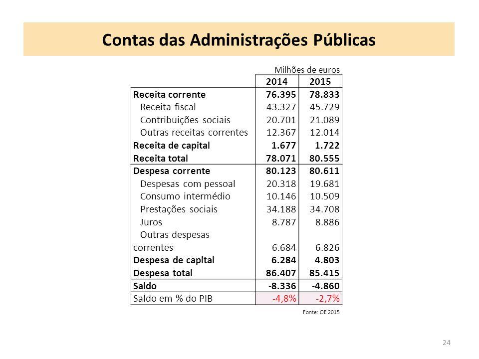 Contas das Administrações Públicas 24 Milhões de euros 20142015 Receita corrente76.39578.833 Receita fiscal43.32745.729 Contribuições sociais20.70121.