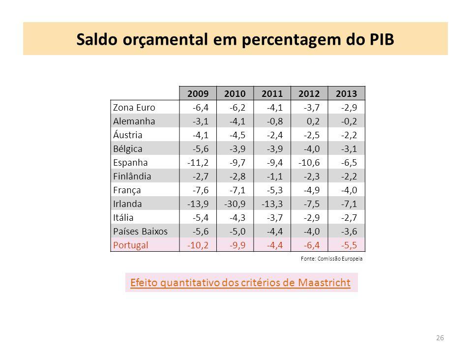 Saldo orçamental em percentagem do PIB 26 20092010201120122013 Zona Euro-6,4-6,2-4,1-3,7-2,9 Alemanha-3,1-4,1-0,80,2-0,2 Áustria-4,1-4,5-2,4-2,5-2,2 Bélgica-5,6-3,9 -4,0-3,1 Espanha-11,2-9,7-9,4-10,6-6,5 Finlândia-2,7-2,8-1,1-2,3-2,2 França-7,6-7,1-5,3-4,9-4,0 Irlanda-13,9-30,9-13,3-7,5-7,1 Itália-5,4-4,3-3,7-2,9-2,7 Países Baixos-5,6-5,0-4,4-4,0-3,6 Portugal-10,2-9,9-4,4-6,4-5,5 Fonte: Comissão Europeia Efeito quantitativo dos critérios de Maastricht