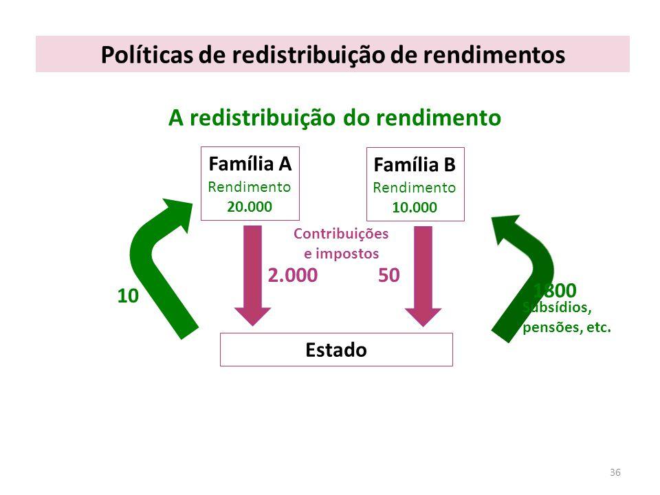 Políticas de redistribuição de rendimentos 36 A redistribuição do rendimento Família A Rendimento 20.000 Família B Rendimento 10.000 Estado Contribuições e impostos 2.00050 10 1800 Subsídios, pensões, etc.